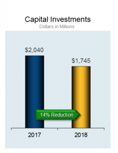 CSX capital spending to hold steady between $1 6-$1 7 billion