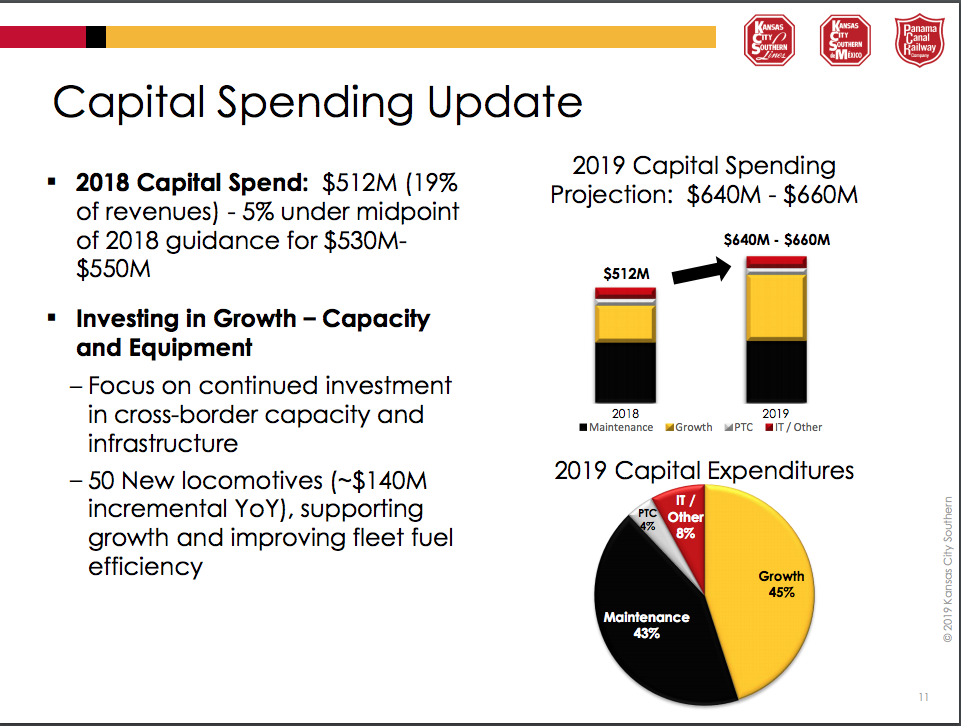 KCS capital spending to rise in 2019